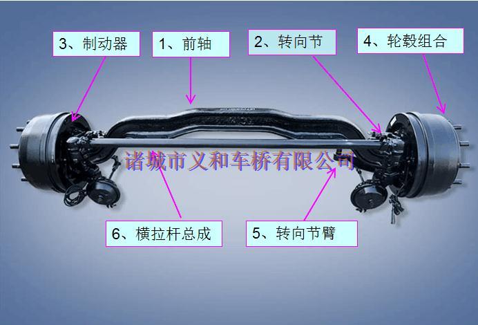 车桥,根据其使用部位,可以分为前桥总成和后桥总成两大类。其中,前桥顾名思义,是分布于汽车前部的车桥,前桥的主要功能有:承载、制动、行驶和转向。前桥的结构如下图所示:  义和车桥前桥结构图解 前桥作为车桥的重要一类,按照其结构的不同又可以进行分类: 1、按制动形式的不同可以分为:鼓式前桥和盘式制动前桥总成; 2、按制动器的不同分为:气刹制动前桥和液刹制动前桥总成; 3、按载荷的大小可以分为:微卡、轻卡、中卡和重卡前桥总成,载荷范围基本在0.