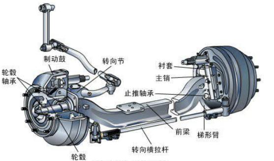 汽车前桥一般位于汽车的前部,也称转向桥或驾驶桥。是通过悬架与车架相连,用以承受地面 与车架之间的垂直载荷外,还承受制动力和侧向力以及这些力构成的力矩,并保证转向轮作正 确的运动。在汽车使用中,汽车前桥的受力状况比较复杂,因此应具有足够的强度。为保证转向 车轮的正确定位角度,使操纵轻便并减轻轮胎的磨耗,转向桥也应有足够的刚度。此外,还应 尽量减轻转向桥的重量。  前桥承受汽车的前部重量,把汽车的前进推力从车架传给车轮,并与转向装置的有关机件 作关节式的联系,实施汽车的转向。越野汽车的前桥同时还担负着与驱动后